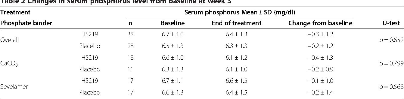 Effect of chitosan chewing gum on reducing serum phosphorus