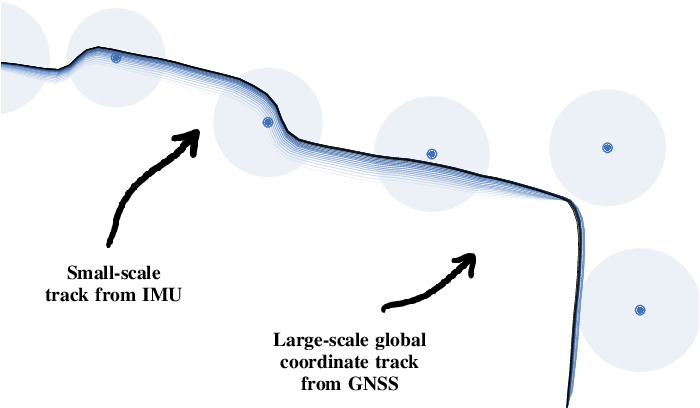 Figure 1 for Iterative Path Reconstruction for Large-Scale Inertial Navigation on Smartphones