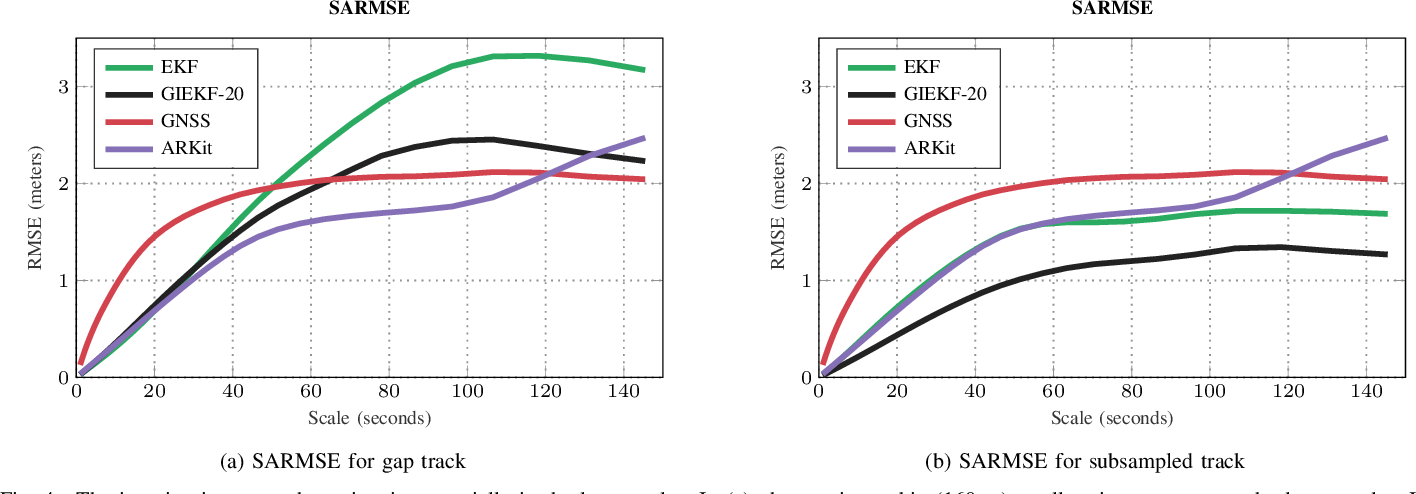Figure 4 for Iterative Path Reconstruction for Large-Scale Inertial Navigation on Smartphones