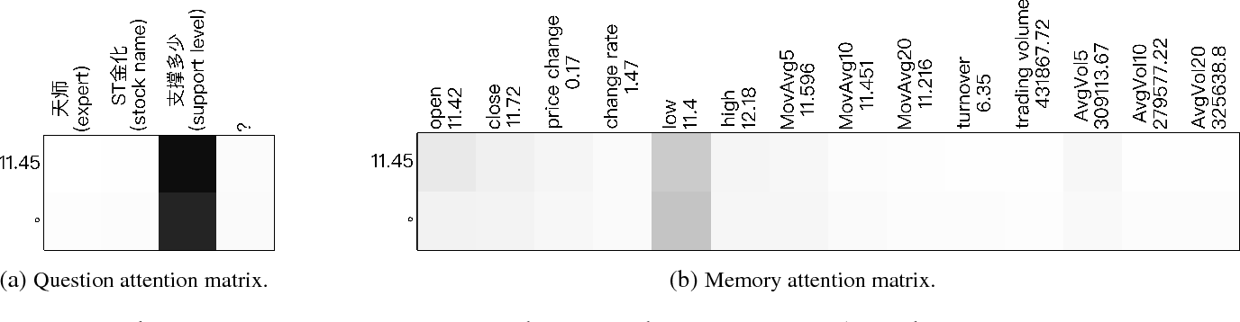 Figure 3 for Generative Stock Question Answering
