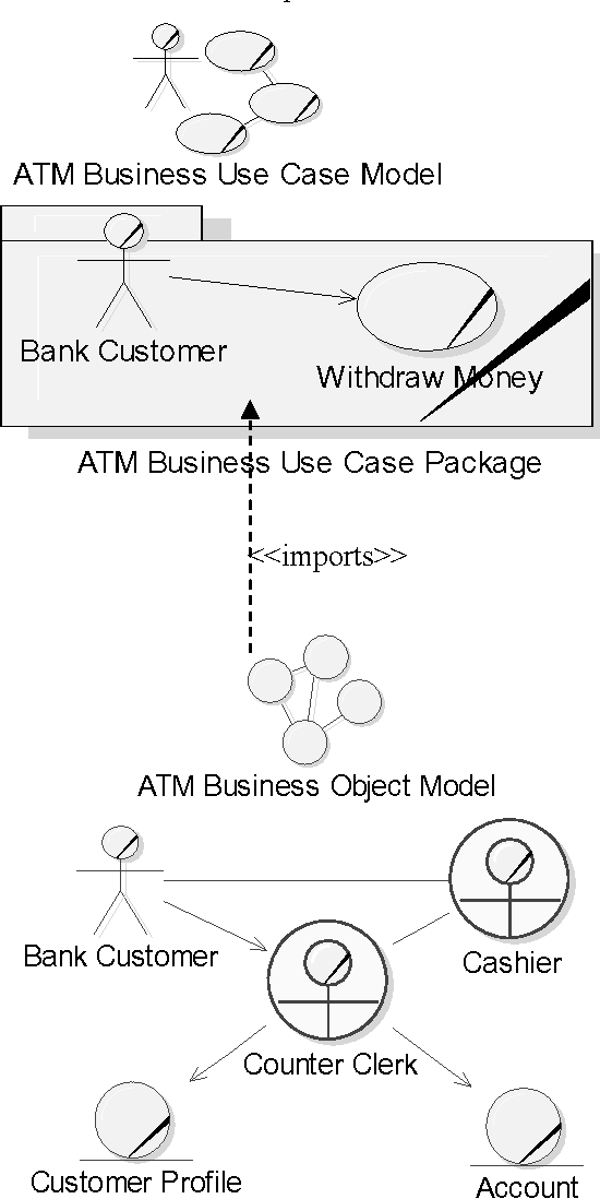 Quality In Business Modeling Using Uml