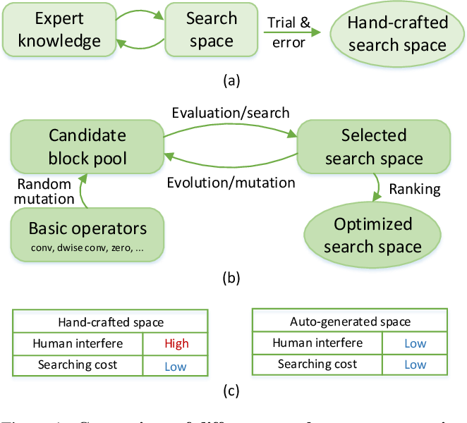 Figure 1 for AutoSpace: Neural Architecture Search with Less Human Interference