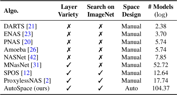 Figure 2 for AutoSpace: Neural Architecture Search with Less Human Interference
