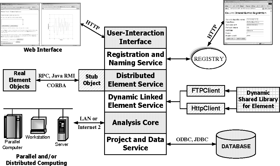 Building finite element analysis programs in distributed services