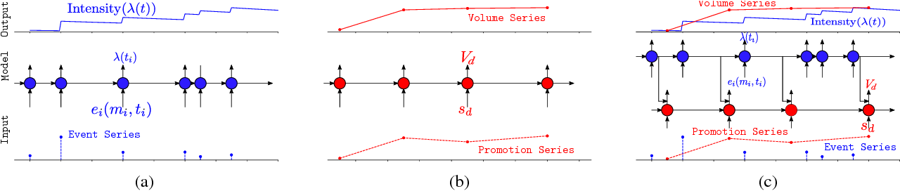 Figure 1 for Modeling Popularity in Asynchronous Social Media Streams with Recurrent Neural Networks