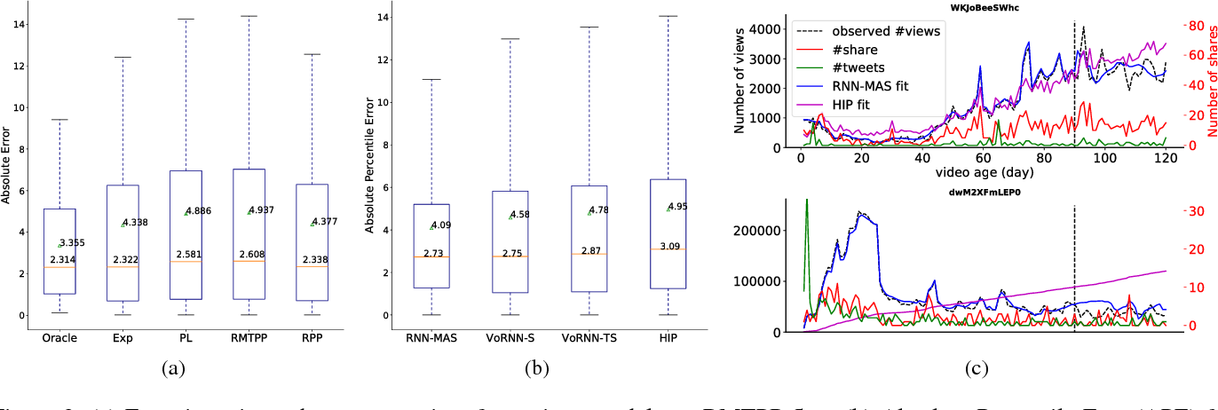 Figure 3 for Modeling Popularity in Asynchronous Social Media Streams with Recurrent Neural Networks