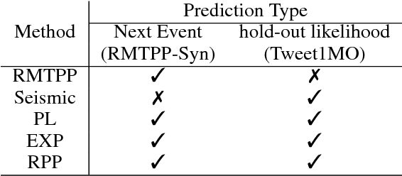 Figure 4 for Modeling Popularity in Asynchronous Social Media Streams with Recurrent Neural Networks