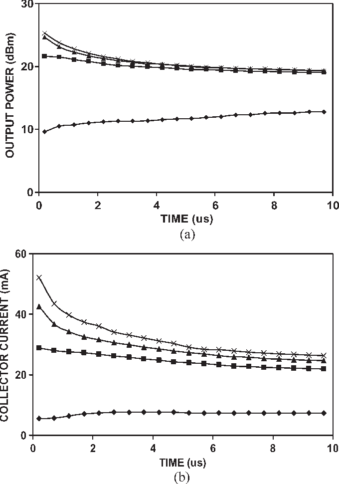 Fig. 4. Transient (a) output power and (b) collector current. VCE = 12 V. VBE = 0. PIN = 12 ( ), 13 ( ), 14 ( ), and 15 dBm (×).