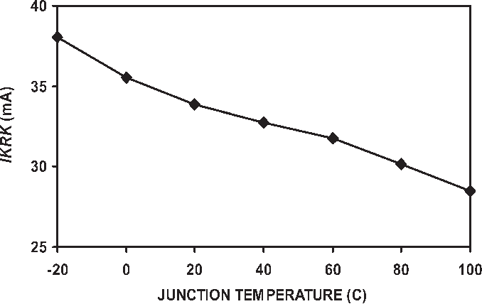 Fig. 7. Temperature dependence of Kirk threshold current.