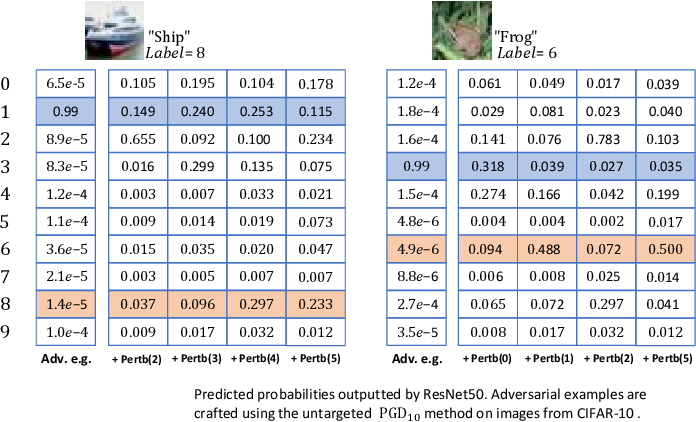 Figure 1 for Enhancing Transformation-based Defenses against Adversarial Examples with First-Order Perturbations