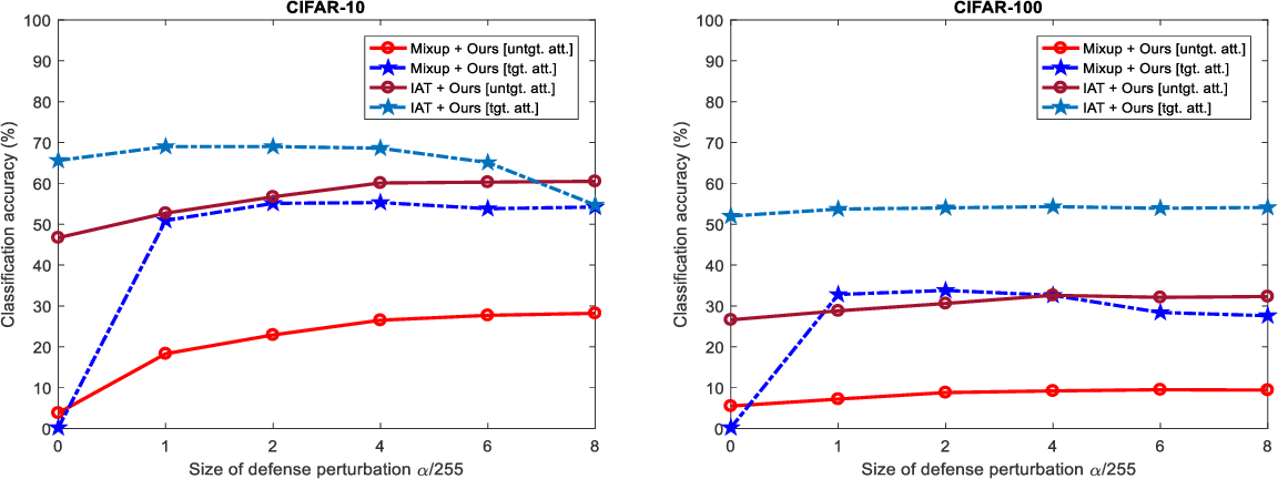 Figure 2 for Enhancing Transformation-based Defenses against Adversarial Examples with First-Order Perturbations