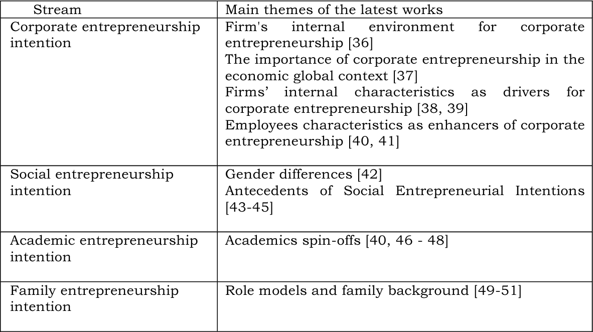 PDF] Figure 1The Entrepreneurial Event Theory Source