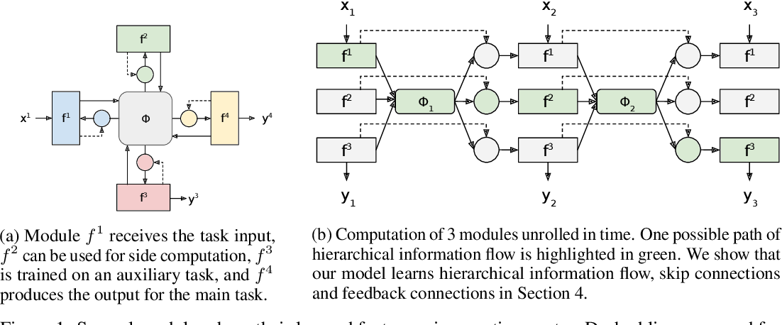 Figure 1 for Learning Hierarchical Information Flow with Recurrent Neural Modules