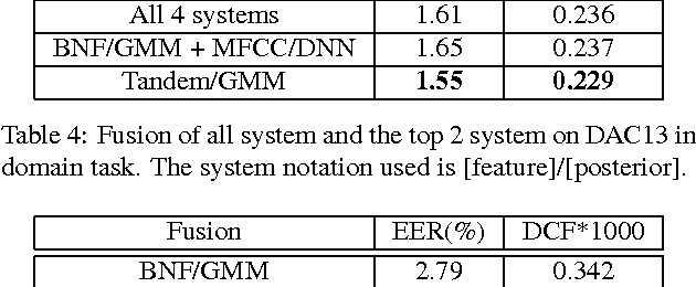 Figure 3 for A Unified Deep Neural Network for Speaker and Language Recognition
