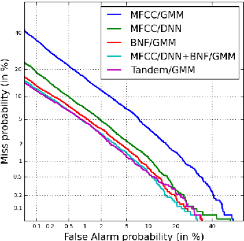 Figure 2 for A Unified Deep Neural Network for Speaker and Language Recognition
