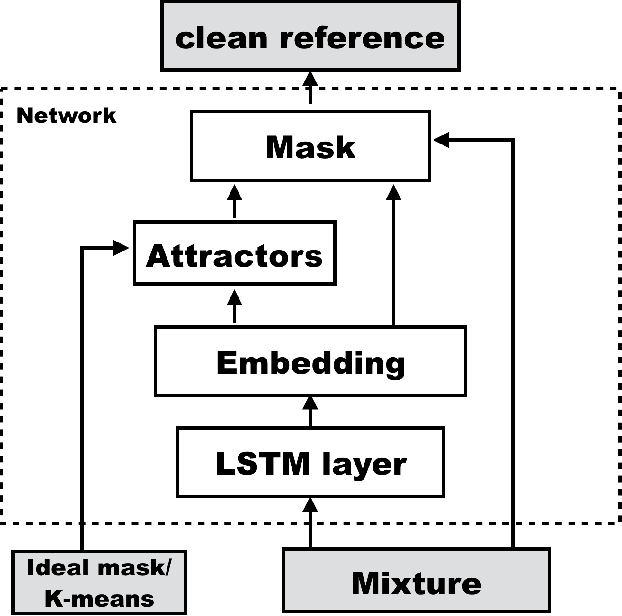 Figure 1 for Deep attractor network for single-microphone speaker separation