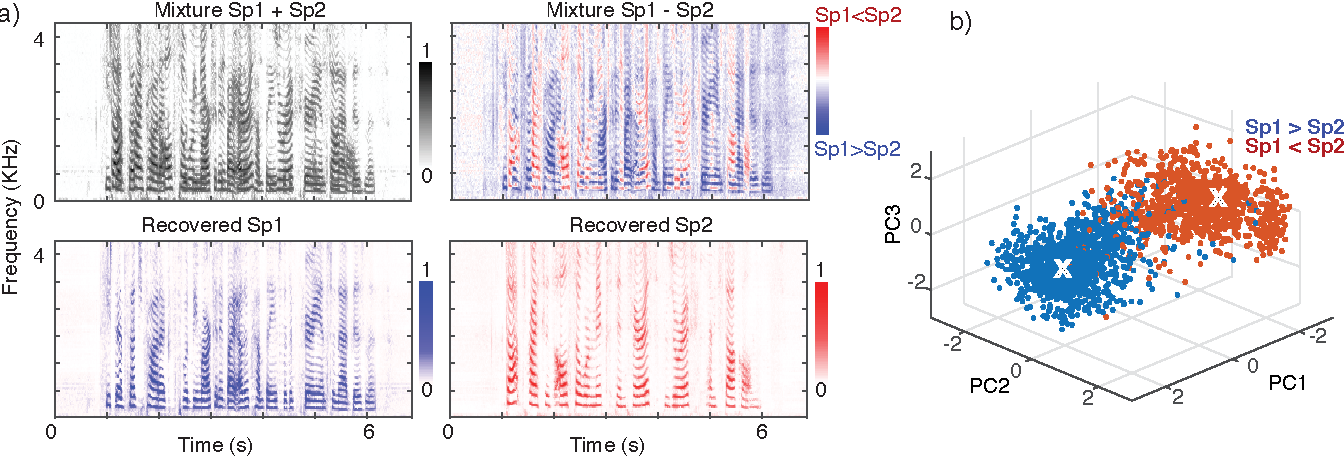 Figure 3 for Deep attractor network for single-microphone speaker separation