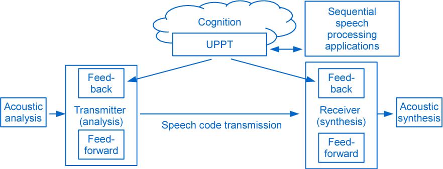 PDF] Cognitive speech coding - Semantic Scholar