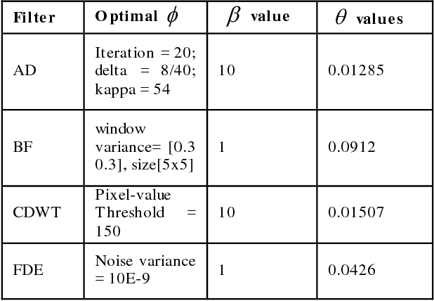 Figure 2 for Blind Analysis of CT Image Noise Using Residual Denoised Images