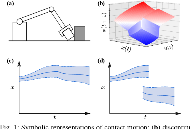 Figure 1 for Probabilistic Model Learning and Long-term Prediction for Contact-rich Manipulation Tasks