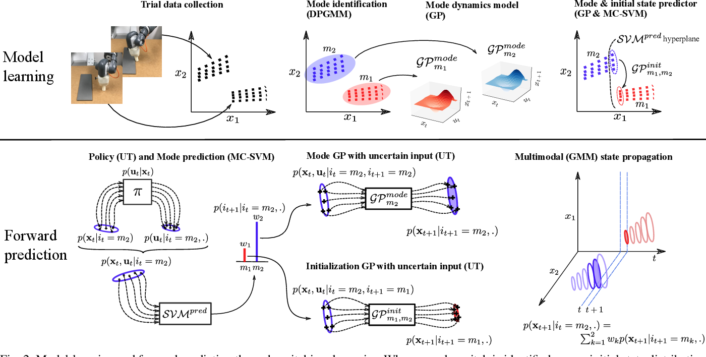 Figure 2 for Probabilistic Model Learning and Long-term Prediction for Contact-rich Manipulation Tasks