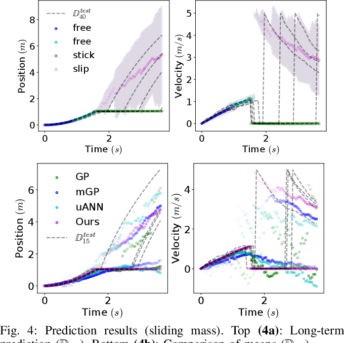 Figure 4 for Probabilistic Model Learning and Long-term Prediction for Contact-rich Manipulation Tasks