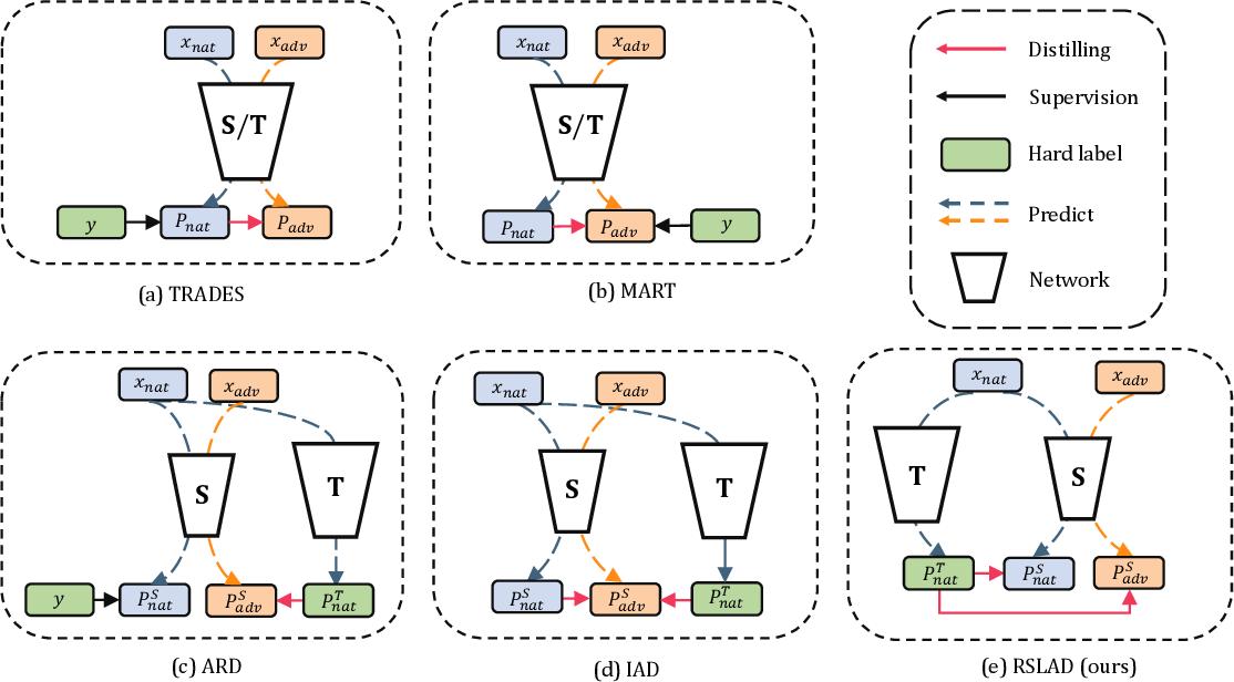 Figure 2 for Revisiting Adversarial Robustness Distillation: Robust Soft Labels Make Student Better