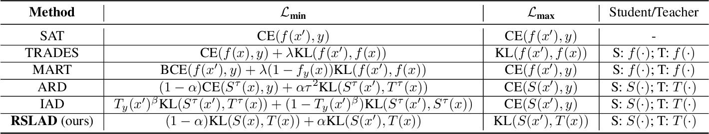 Figure 1 for Revisiting Adversarial Robustness Distillation: Robust Soft Labels Make Student Better