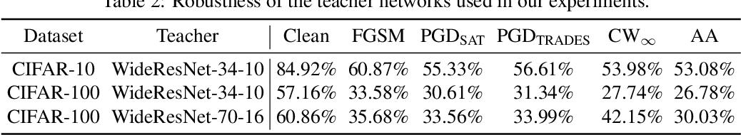 Figure 3 for Revisiting Adversarial Robustness Distillation: Robust Soft Labels Make Student Better