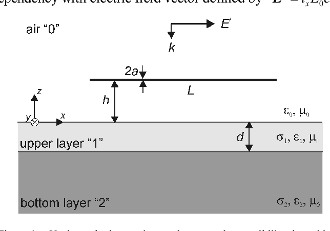 Figure 1. Horizontal wire conductor above two-layer soil illuminated by a uniform plane wave of normal incidence