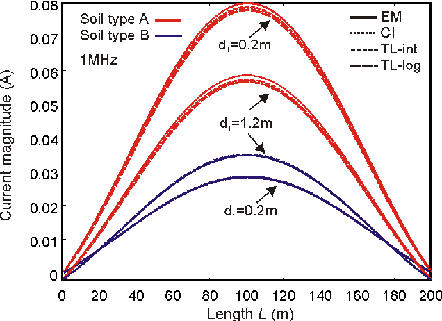 Figure 2. Current induced along a 200-m conductor at h = 1 m above twolayer with depth of 0.2 m and 1.2m at 1 MHz