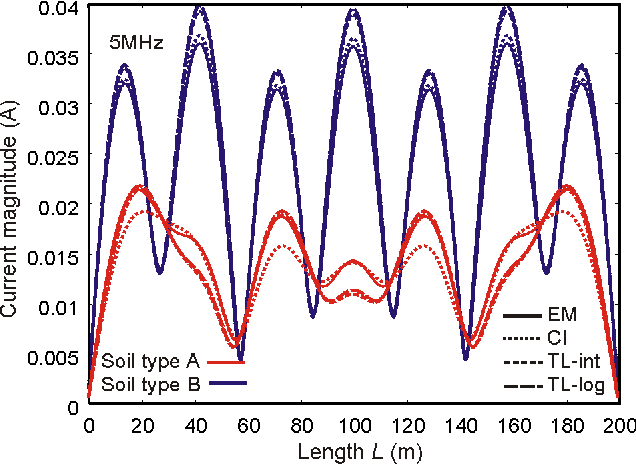 Figure 3. Current distribution along a 200-m conductor at h = 1 m above two-layer soil with d1 = 0.2m at 5 MHz