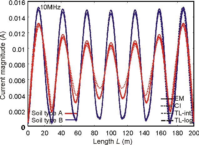 Figure 4. Current distribution along a 200-m conductor at h = 1 m above two-layer soil with d1 = 0.2m at 10 MHz