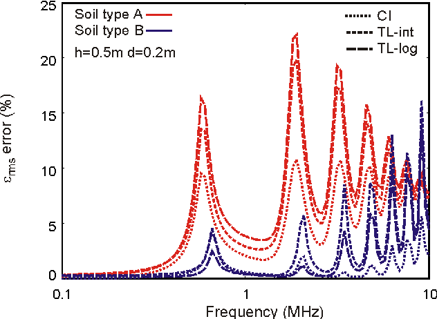 Figure 5. εrms error of the current distribution along a 200-m conductor at h = 0.5 m above two-layer soil (d1 = 0.2m)