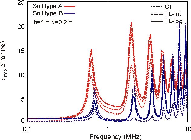 Figure 6. εrms error of the current distribution along a 200-m conductor at h = 1 m above two-layer soil (d1 = 0.2m)