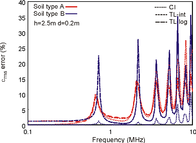 Figure 7. εrms error of the current distribution along a 200-m conductor at h = 2.5 m above two-layer soil (d1 = 0.2m)