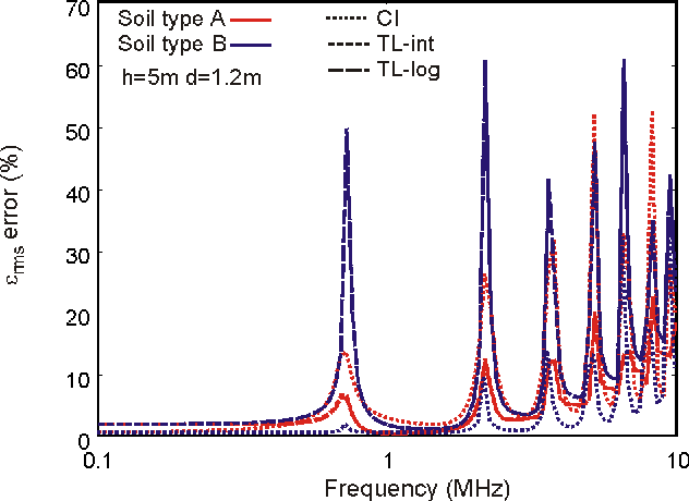 Figure 10. εrms error of the current distribution along a 200-m conductor at h = 5 m above two-layer soil (d1 = 1.2m)