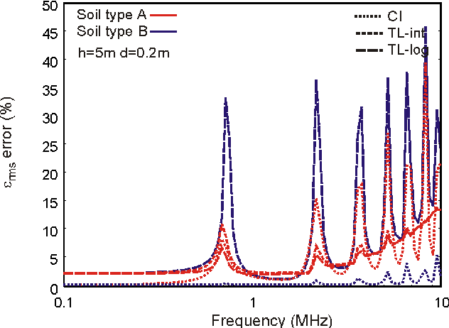 Figure 8. εrms error of the current distribution along a 200-m conductor at h = 5 m above two-layer soil (d1 = 0.2m)