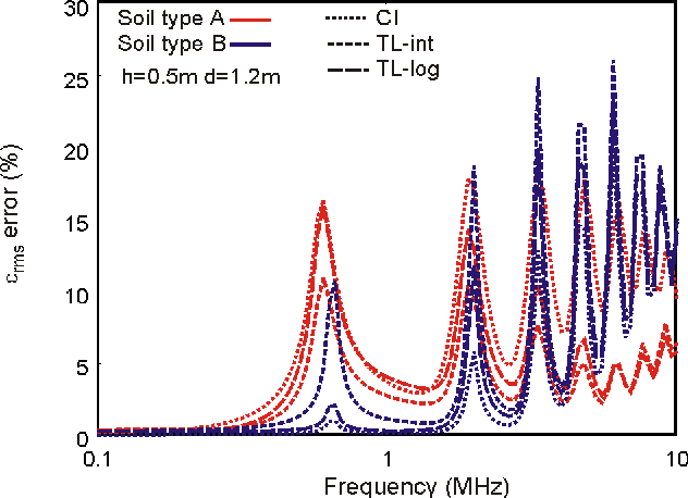 Figure 9. εrms error of the current distribution along a 200-m conductor at h = 0.5 m above two-layer soil (d1 = 1.2m)