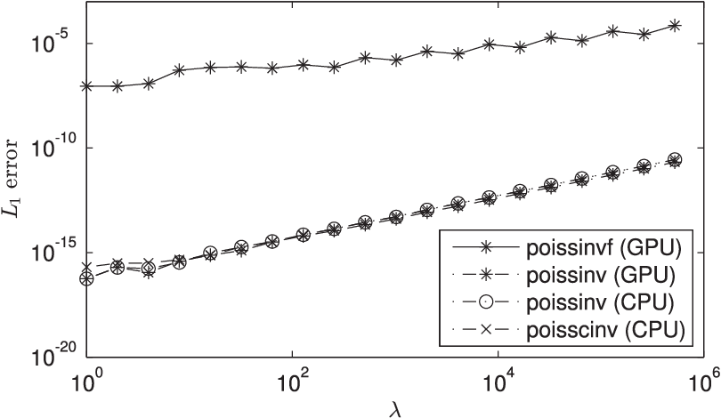 Figure 13 from algorithm 955 approximation of the inverse - Cumulative poisson distribution table ...