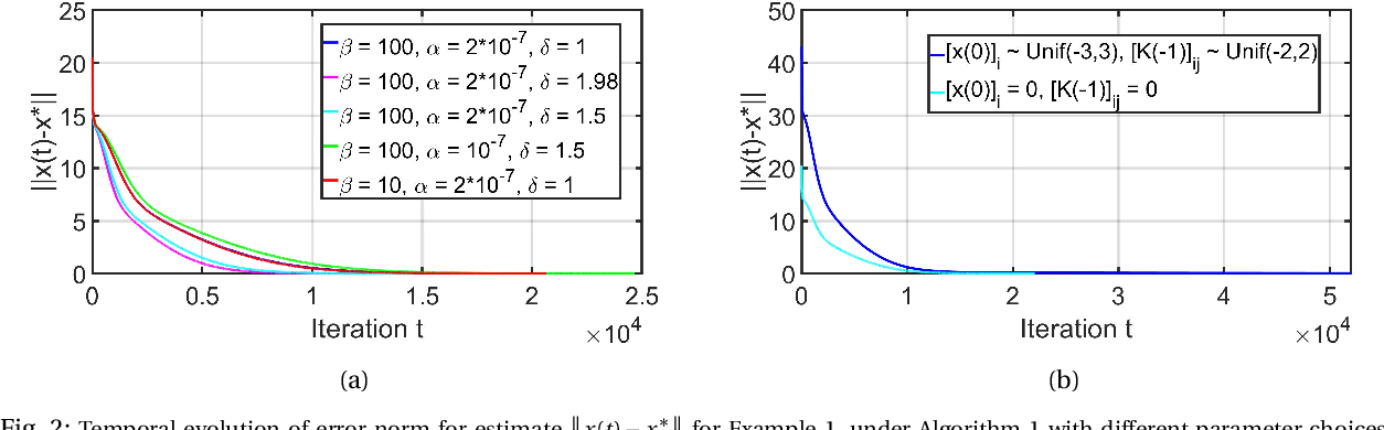 Figure 2 for Iterative Pre-Conditioning to Expedite the Gradient-Descent Method