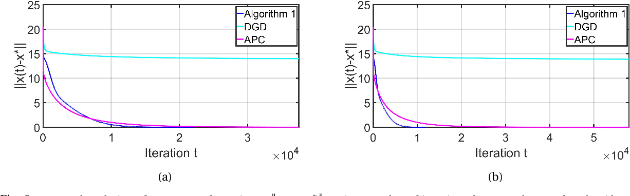 Figure 3 for Iterative Pre-Conditioning to Expedite the Gradient-Descent Method