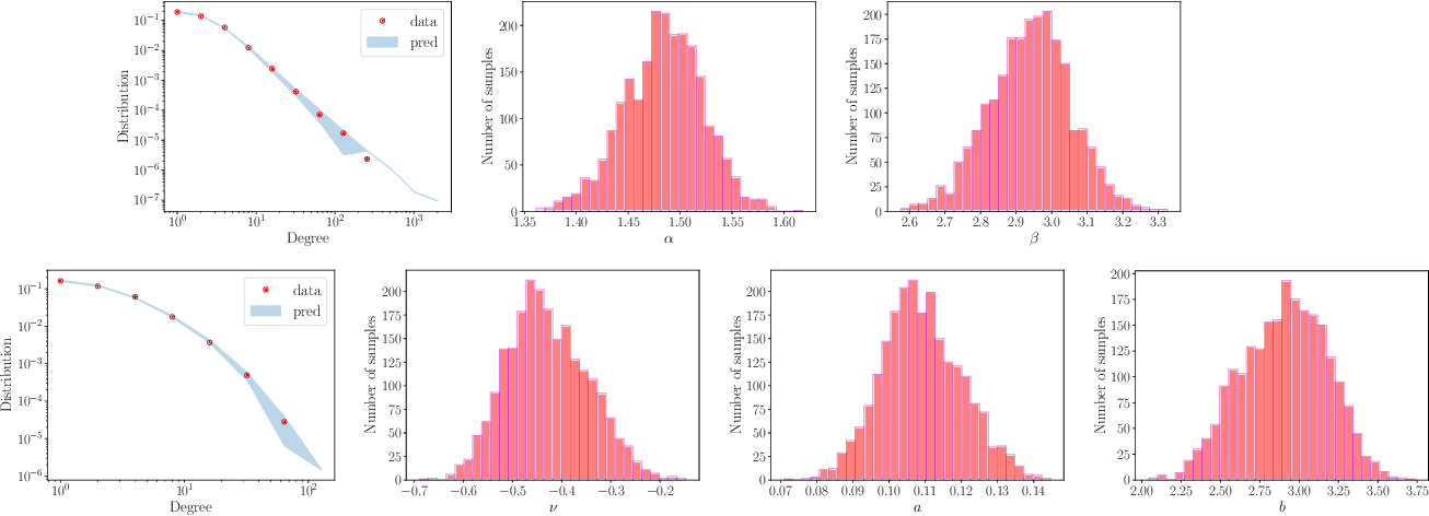 Figure 3 for A Bayesian model for sparse graphs with flexible degree distribution and overlapping community structure