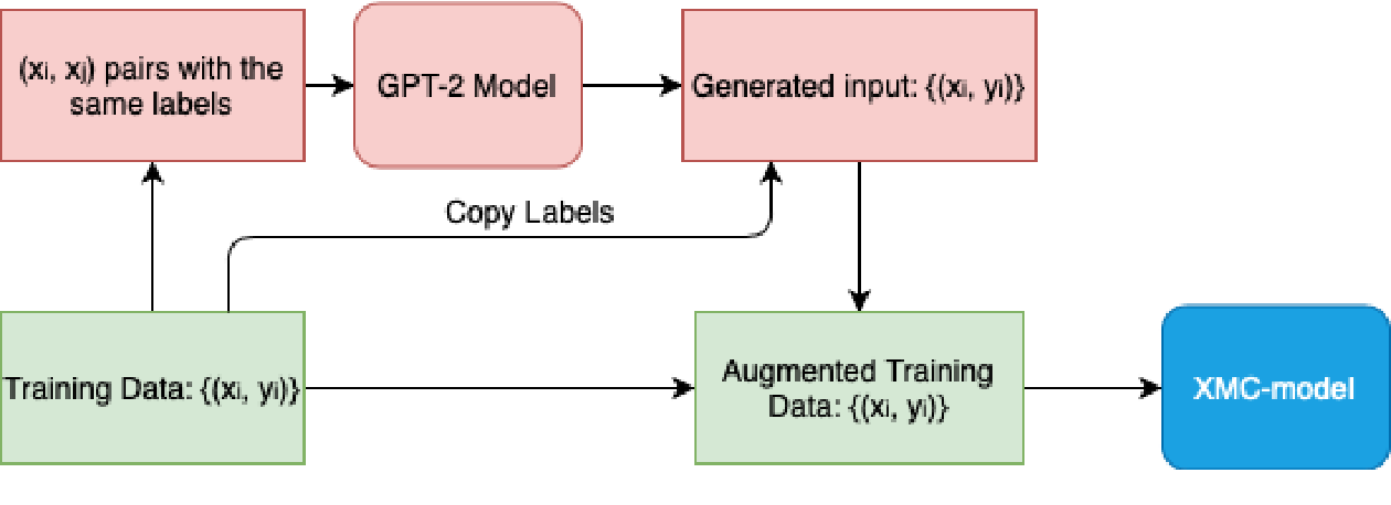 Figure 3 for On Data Augmentation for Extreme Multi-label Classification
