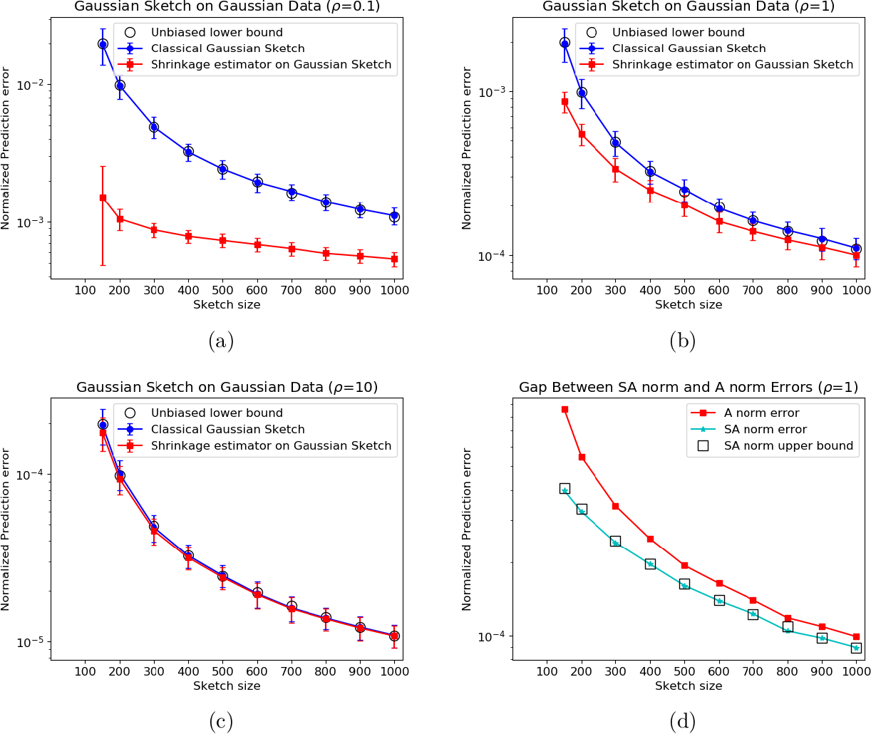 Figure 1 for Lower Bounds and a Near-Optimal Shrinkage Estimator for Least Squares using Random Projections