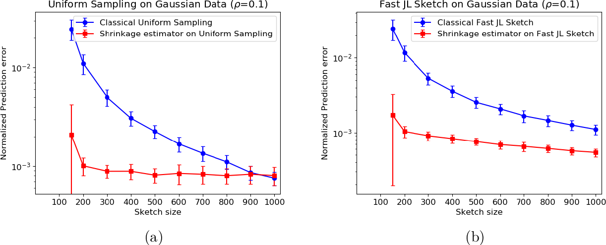 Figure 2 for Lower Bounds and a Near-Optimal Shrinkage Estimator for Least Squares using Random Projections