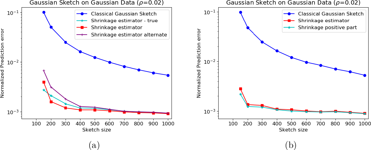 Figure 3 for Lower Bounds and a Near-Optimal Shrinkage Estimator for Least Squares using Random Projections
