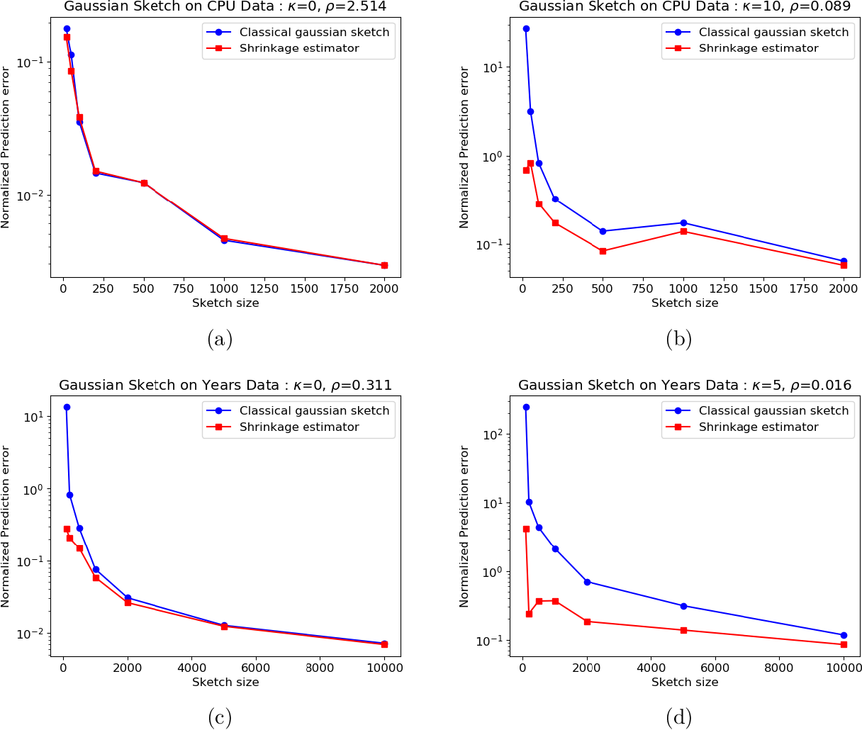 Figure 4 for Lower Bounds and a Near-Optimal Shrinkage Estimator for Least Squares using Random Projections