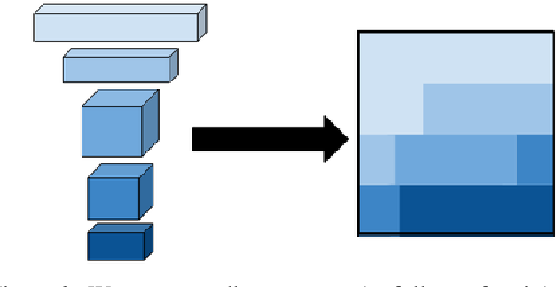 Figure 3 for Structured Multi-Hashing for Model Compression