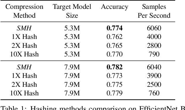 Figure 2 for Structured Multi-Hashing for Model Compression